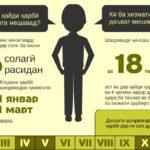 Инфографики на тему алиментов и прав призывников