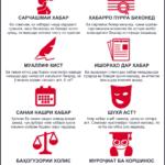 Как определеить фейк. Инфографика на таджикском языке