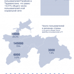 Аудитория Facebook в Таджикистане составляет только 6,8%
