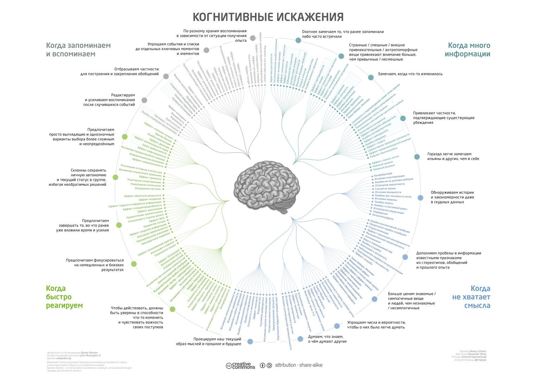 Список когнитивный искажений в формате диаграммы